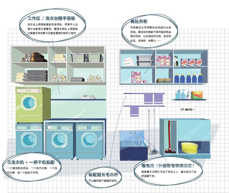 尚层装饰别墅收纳系统-清洁区